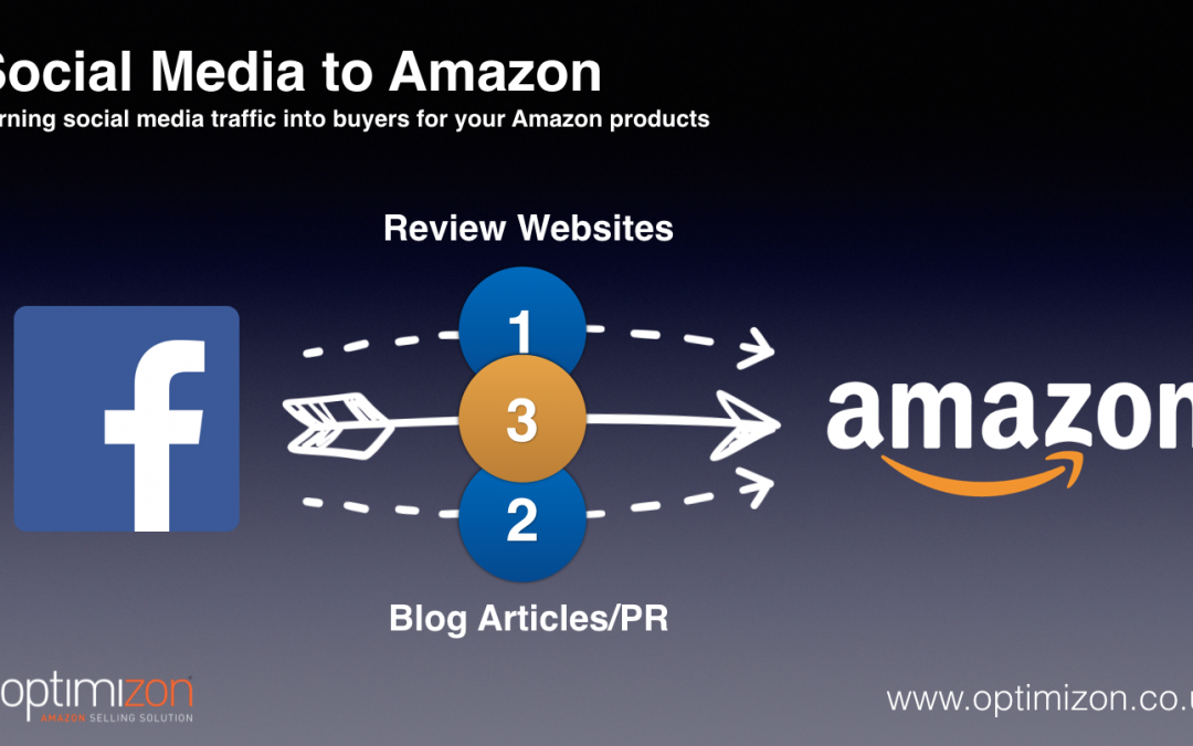 The Best Way to Turn Social Media Traffic into Buyers on Amazon